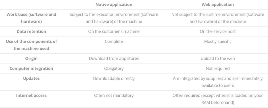 The difference between the native app and the Web App
